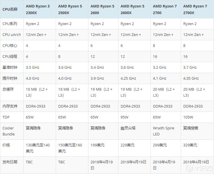 AMD Ryzen 7 2700X 50周年纪念版CPU提前曝光,价格实惠