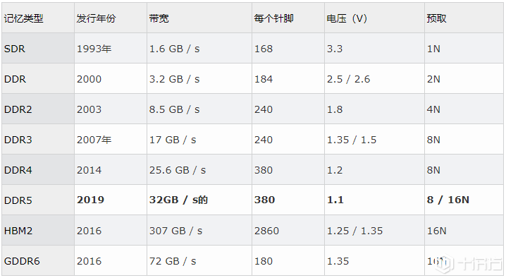 DDR5有望以第一代DDR4模块的双倍密度和双倍性能进入市场