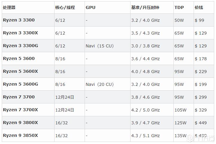 新品爆料,AMD Ryzen 3000系列遭提前曝光 16核心处理器