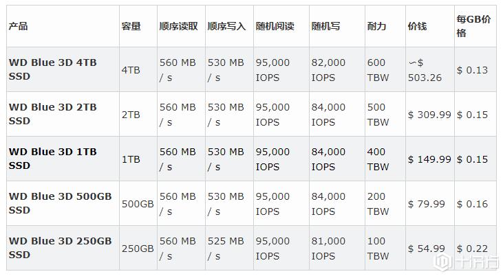 SSD新品:西数4TB消费类Blue 3D系列重磅推出 价格仅为每GB13美分 ... ...