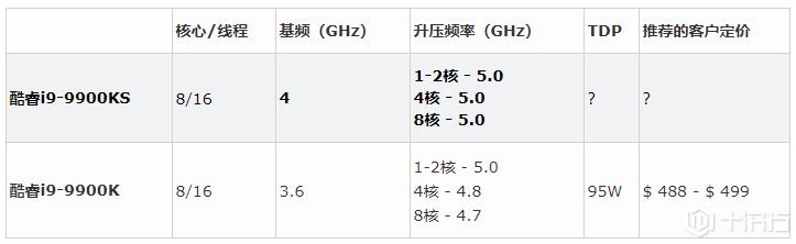 英特尔发布5.0 GHz酷睿i9-9900KS,推出10nm Ice Lake基准测试