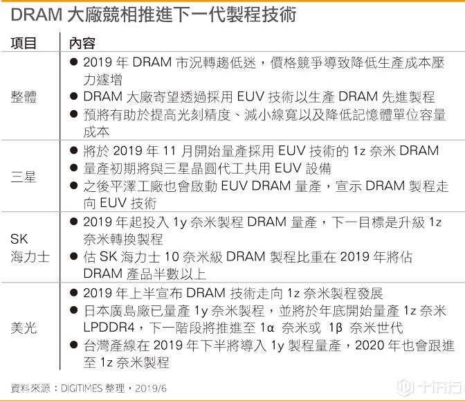 DRAM大厂竞相推进下一代制程技术,内存竞争态势刻不容缓