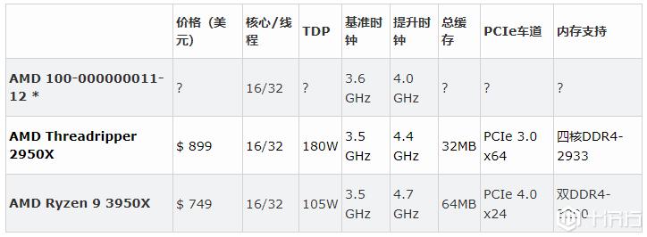 AMD Threadripper 3000系列16核CPU疑似提前曝光,速度比第二代快18% ...