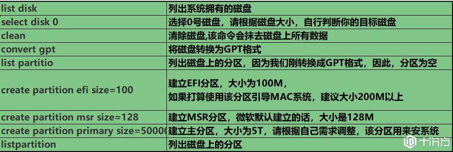 曙光I610-G20怎么配置RAID?Windows 2008 R2系统怎么装?
