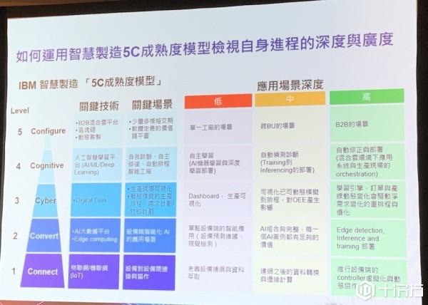 抢攻制造业IT、OT整合需求,IBM联手台湾多家SI厂商合推智慧制造整合服务