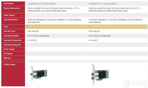 第7代光纤信道网络来了!博通率先推出支援PCIe 4.0的HBA卡