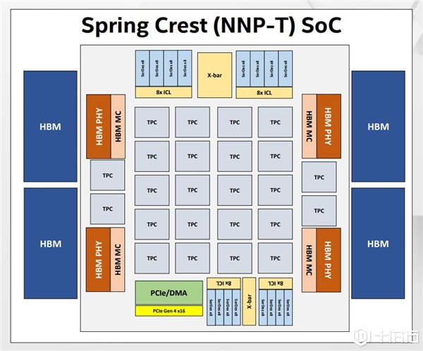 针对AI训练与推论需求,英特尔推出分别对应的加速ASIC芯片