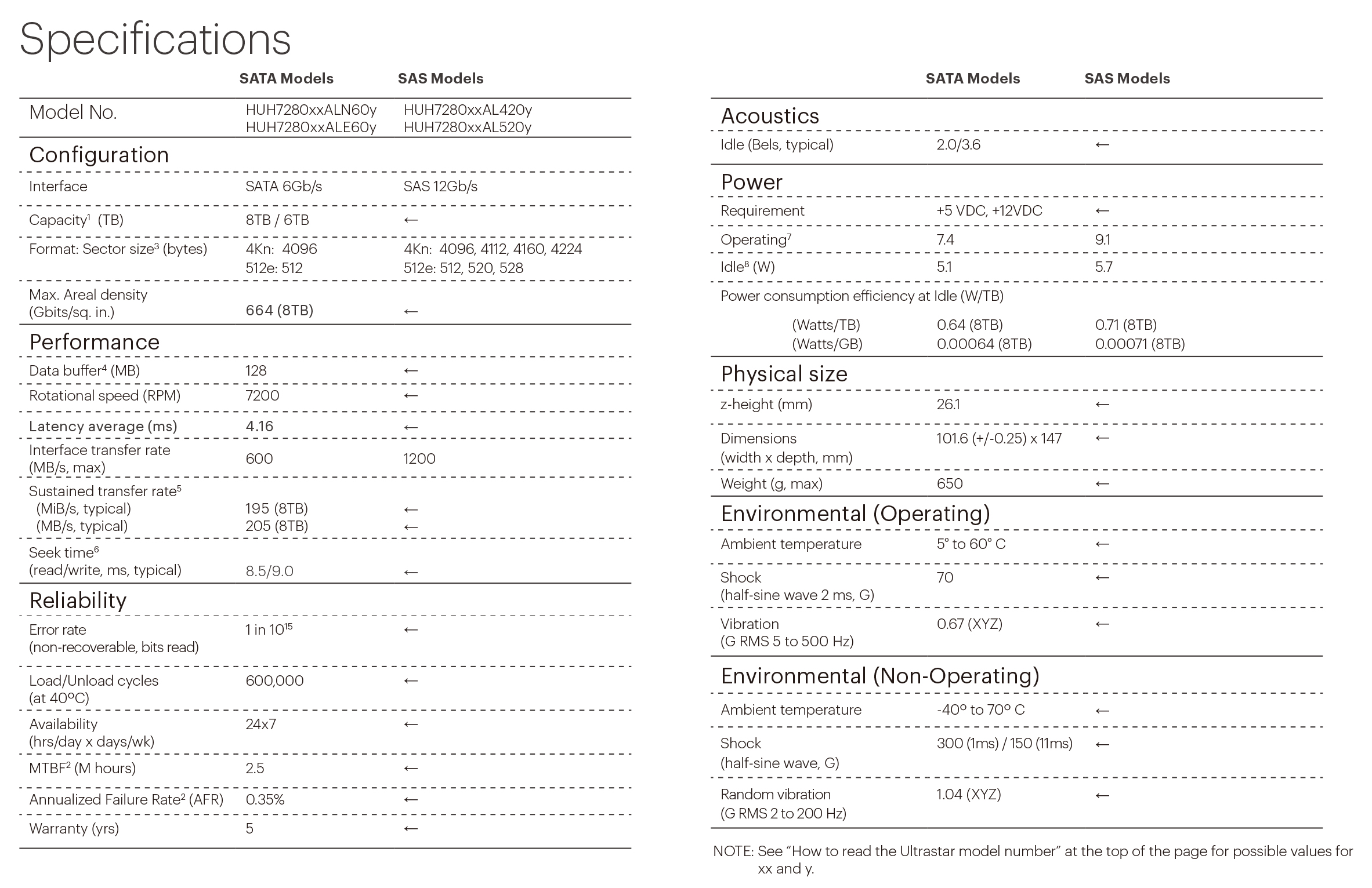 HGST HUH728080AL5200 8T SAS 7200RPM HDD 企业级机械硬盘