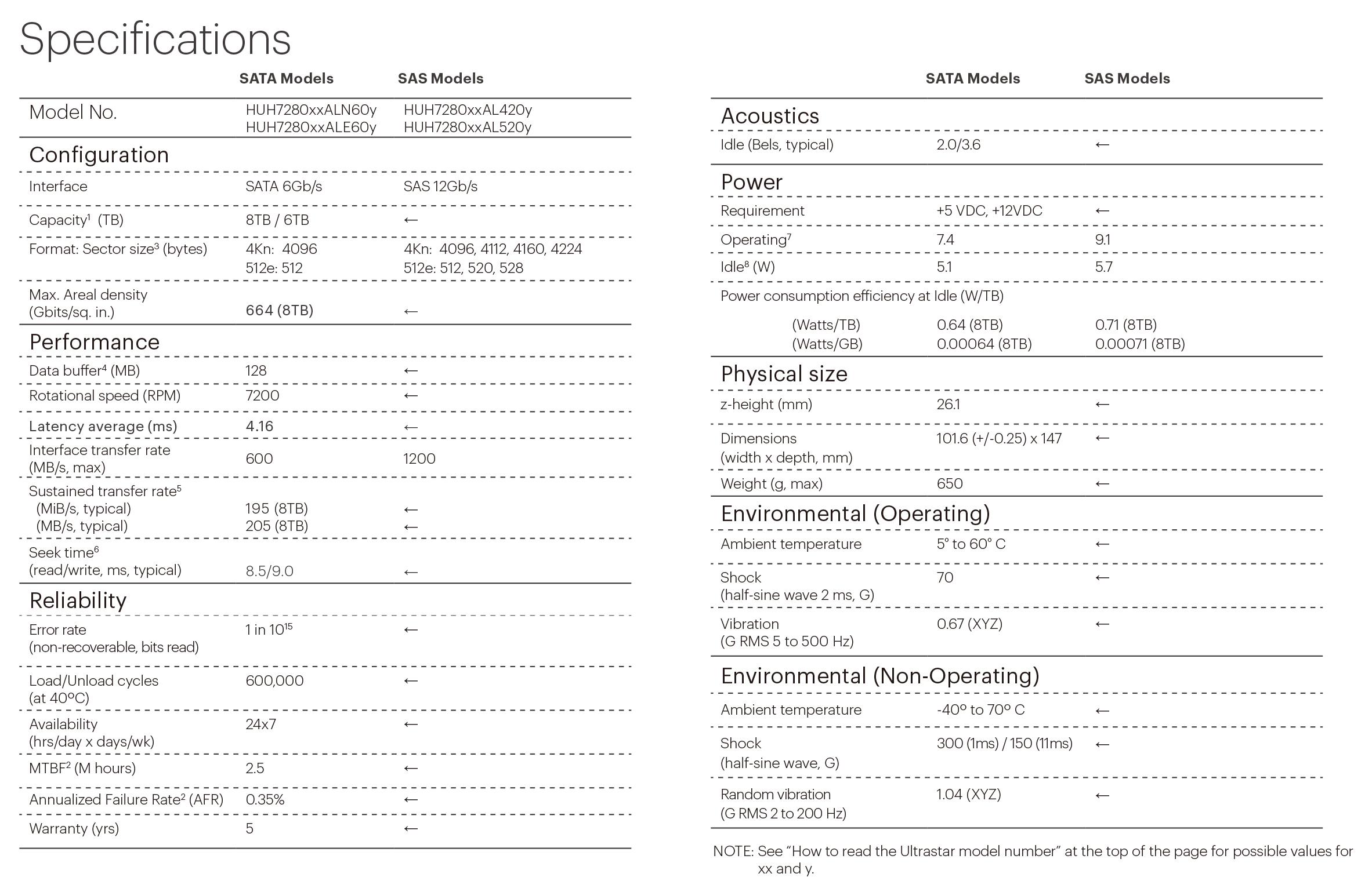 HGST HUH728080ALE600 8T SATA 7200RPM HDD  企业级机械硬盘