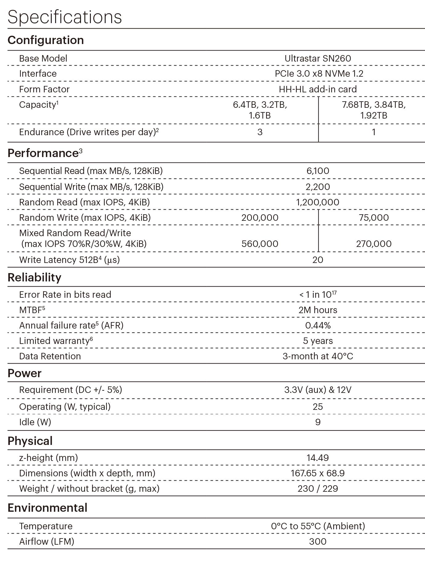 HGST  HUSMR7616BHP301 HGST  SN260  1.6T 3DWD PCIE3.0x4 NVME SSD NVME协议PCIE卡